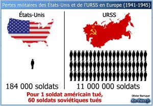 For every American soldier killed, 60 Soviet soldiers were killed. source: www.les-crises.fr
